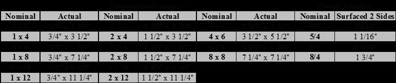 Dimensional Lumber Chart