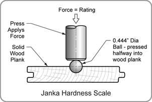 Illustration of Janka Hardness