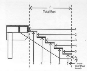 How to Calculate Rise and Run for Stairs - Wood Stairs